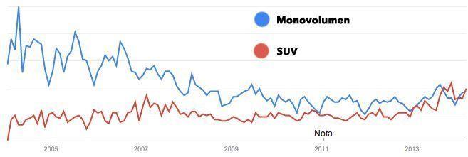 Comparativa monovolumenes y tendencia en España