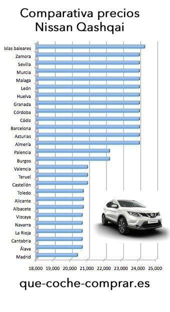 Comparativa precios Nissan Qashqai