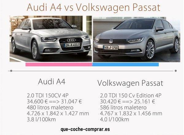 Audi A4 o Volkswagen Passat