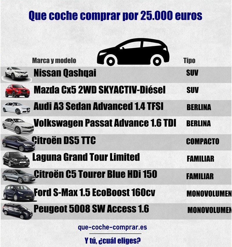 Que coche comprar por 25000 euros