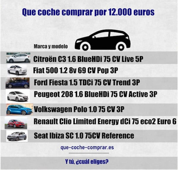 que coche comprar por 12000 euros